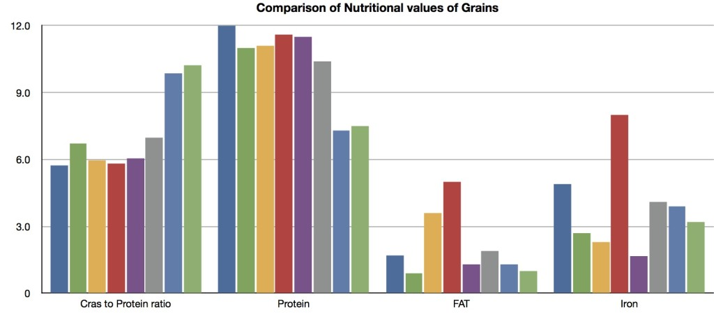 Comparison of Nutritional values of Grains